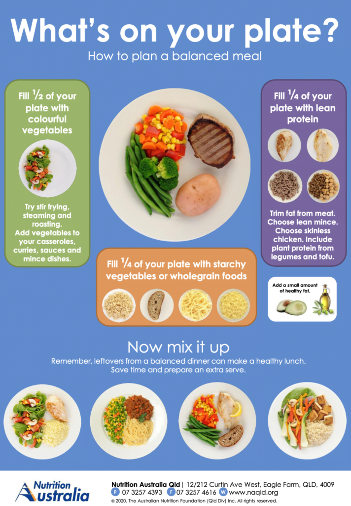What's on your plate healthy eating
